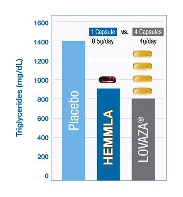 New healthmasters product hemmla health masters for Lovaza fish oil